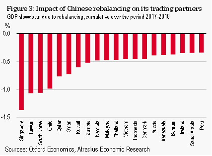 Figure 3 Impact of Chinese rebalancing on its trading partners